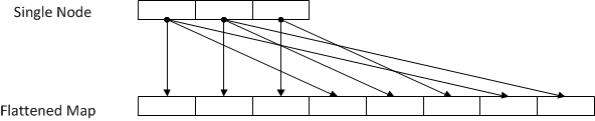 Node-by-node algorithm